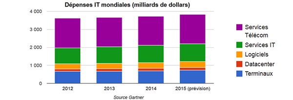 Dépenses IT mondiales (milliards de dollars)