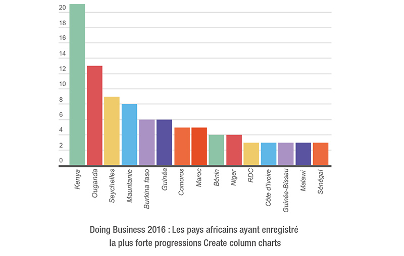 Business Doing 2016: les pays africaines