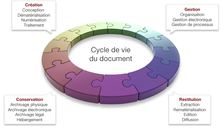 cycle-de-vie-de-document