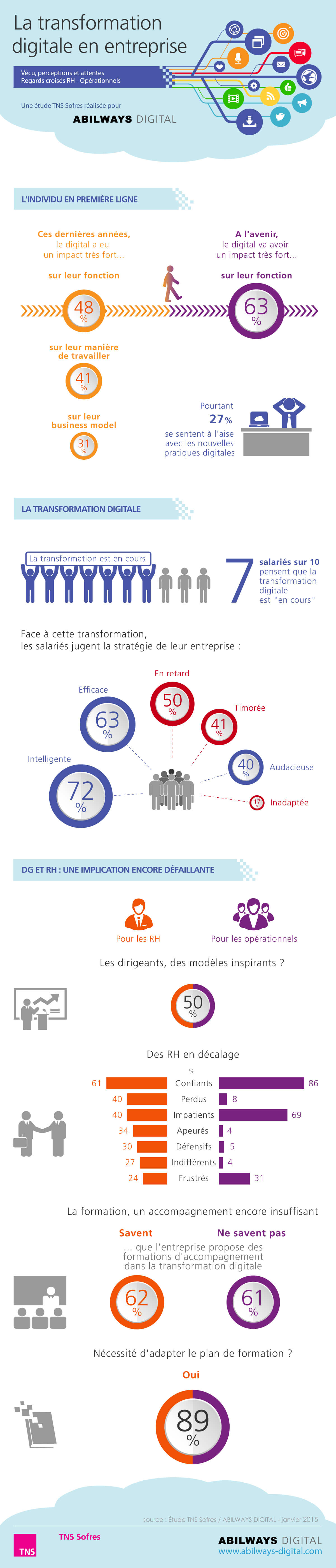 infographie transformation digitale chiffre cle 2017